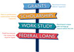 sign post with grants, scholarships, work study and federal loan on each sign with definitions of each